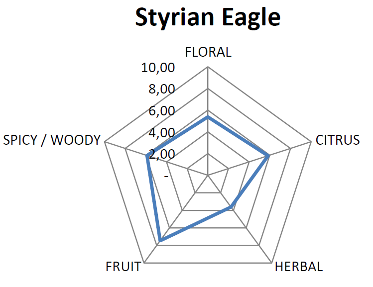 Essential Oil Pentagram for Eagle