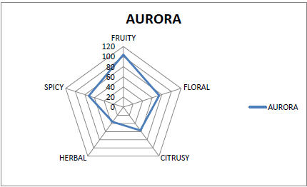 Flavor Pentagram of Aurora